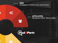 Find it Parts Investor Deck design comps