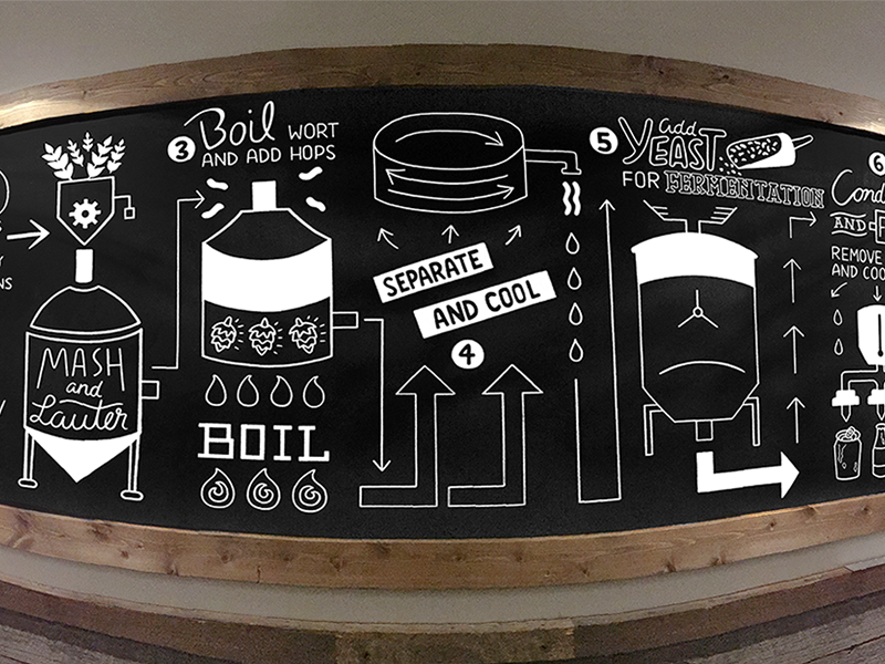 Remote Design Jobs >> Brewing Process by Kendall Regan | Dribbble | Dribbble