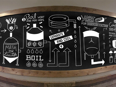 Brewing Process type typography restaurant louisville nashville painting design illustration black white brew process craft beer mural