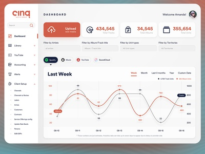 a dashboard design for calculating revenue ( music artists )