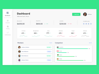 Admin Panel Dashboard UI Design admin panel dashboard dashboard ux uiux uidesign dashboard ui kit dashboard admin admin panel
