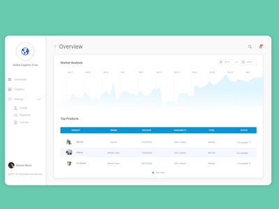 Admin Panel Dashboard Design admin panel designui dashboardui dashboard design user experience uidesign uiux dashboard ui