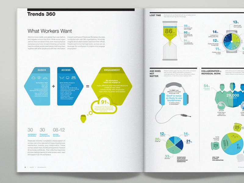 Steelcase 360 magazine infographics by bureau oberhaeuser for Table graphic design