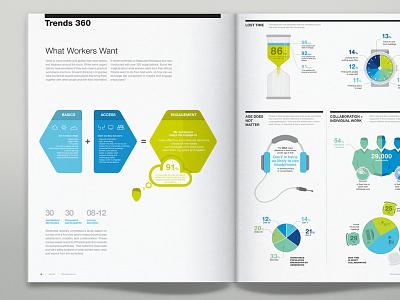 Steelcase 360 Magazine Infographics infographic magazin editorial blue chart graph piechart