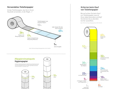 Greenpeace toilet paper Infograpic infographic information design data visualization greenpeace