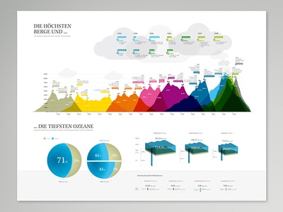 Mountains and Oceans Infographic infographic book encyclopedia information graphic mountain hill