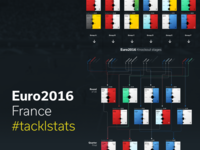 Euro2016 tacklstats data visualization