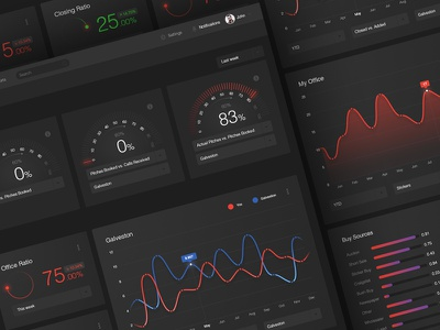 Complete dark dashboard design for real estate company speedometer graphs design clean ux ui screen main dashboard application dark