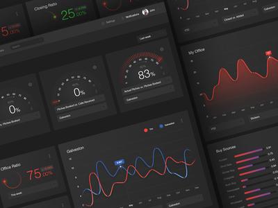 Complete dark dashboard design for real estate company speedometer graphs design clean ux ui screen main dashboard application dark