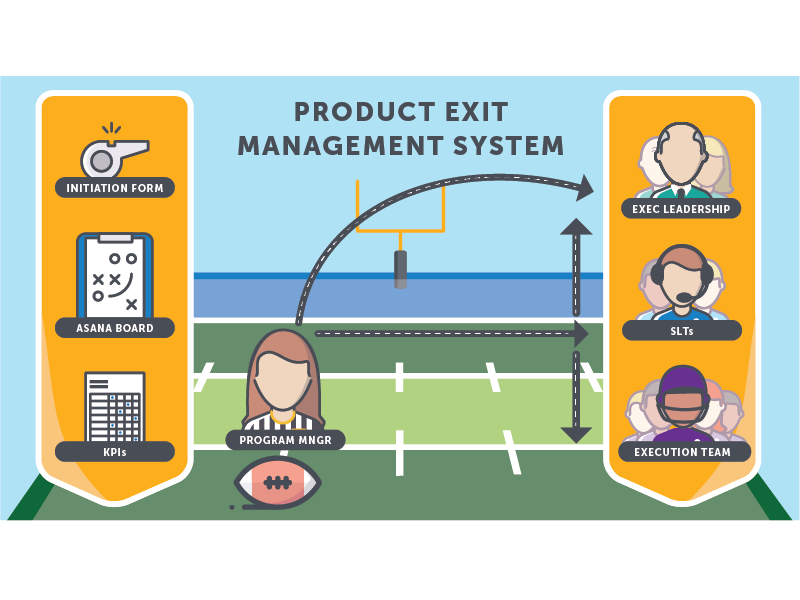 Product Exit Management System Infographic management corporate infographic