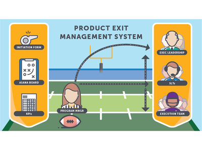 Product Exit Management System Infographic