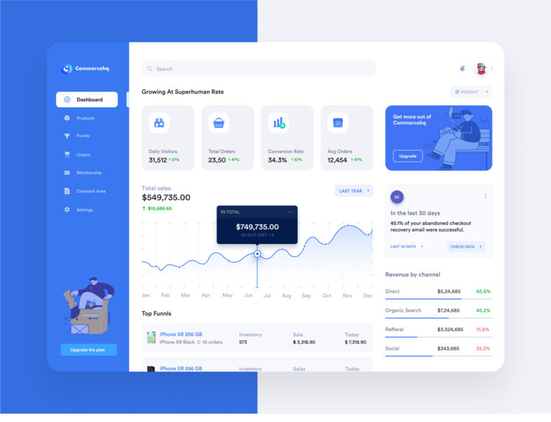E-commerce Dashboard 02 ux design dashboard ui revenue by channel total sales total orders saas products design product design growing superhuman rate fintech products e-commerce dashboard design dashboard flat design dashboard design check data