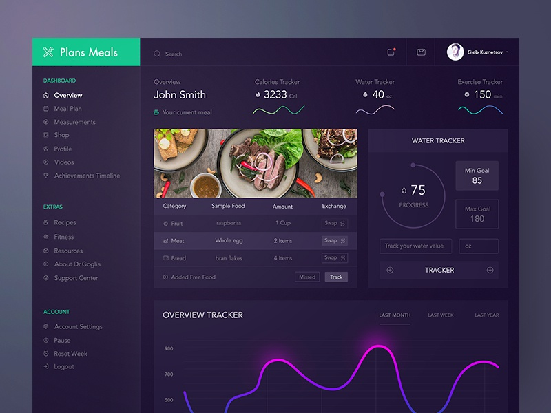 Plans Meals Dashboard Design Dark white ux statistics meal food fluent fitness dashboard charts blue analytic