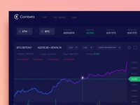 Coinbets Trading Page