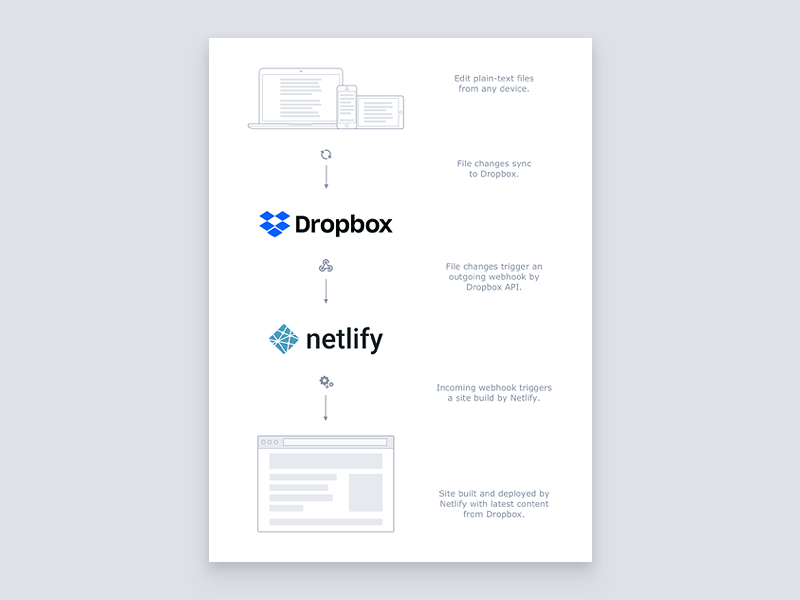 Netlibox web design web