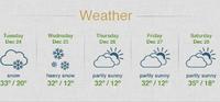 Sugar Bowl Weather Icon Set
