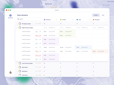 Infrastructure monitoring web ui app design clean app clean ui sensors iot datavisualization data table analytics saas design saas dashboard app dashboard design dashboard ui dashboard