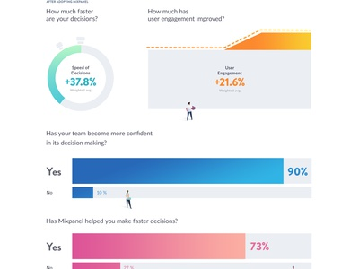 Infographic pdf report chart infographic mixpanel
