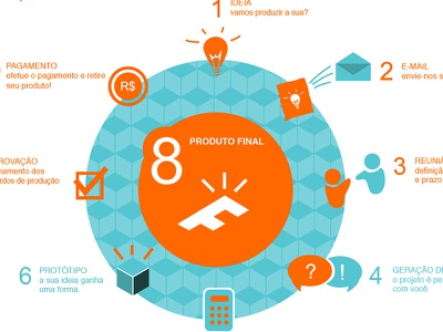 Foco Design | site and infographic infographic site icons