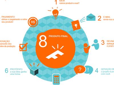 Foco Design | site and infographic