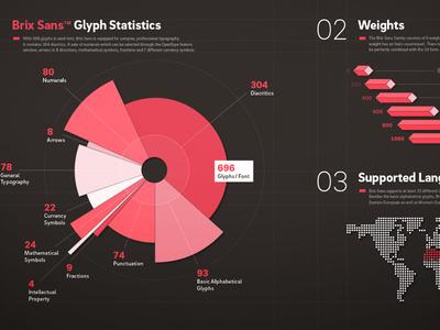 Brix Sans – Glyph Statistics