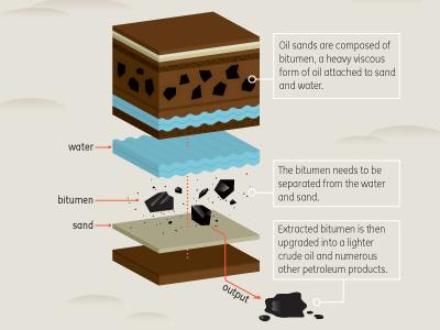 Oil Sands Diagram oil sands geology diagram exploded view 3d model