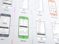 Serenita iOS app flow