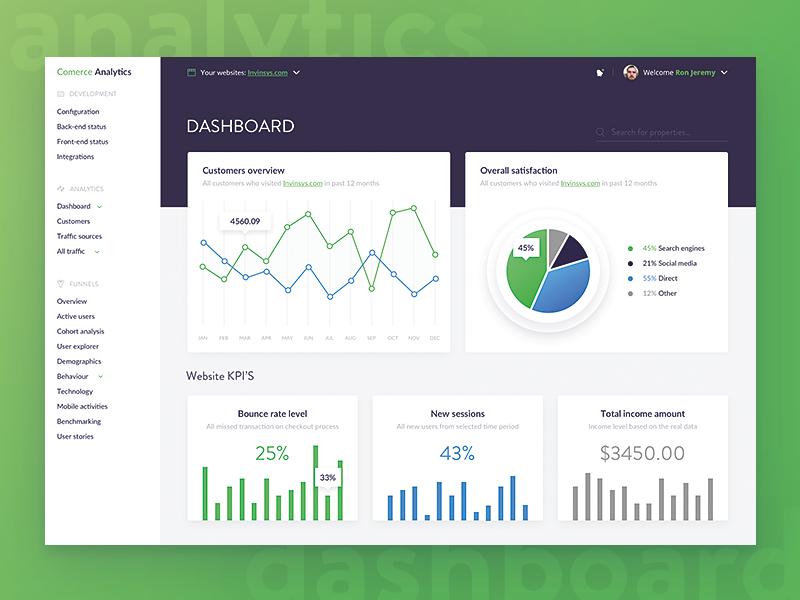 Analytics dashboard design kpi management analytics green line pie chart dashboard