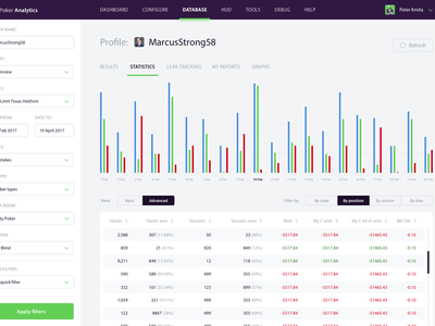 Poker Analytics - Profile view graphs graph responsive mobile application holdem tracking poker analytics dashboard