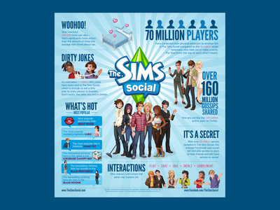 The Sims™ Social Infographic