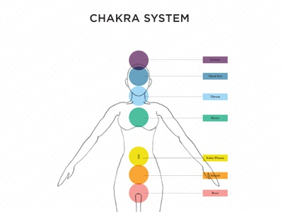 Chakra Essential Oil Application Guide color rainbow illustration diagram chakra