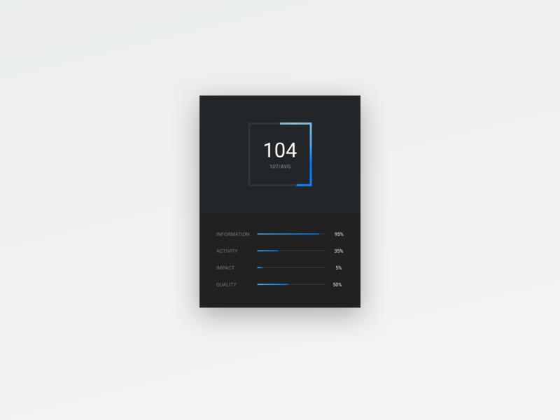 Trader Rating Widget widget dark app minimal average numbers statistics stats score rate ui black dark blue rating gradient abstract clean simple clean interface simple interface