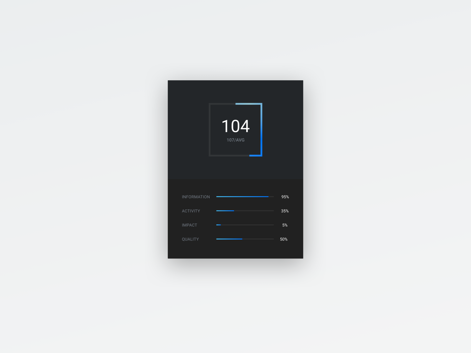 Trader Rating Widget widget dark app minimal average numbers statistics stats score rate ui black dark blue rating gradient abstract clean simple clean interface simple interface