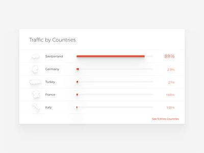 Countries - Zulu5 percentage countries chart bar graph saas visualisation data monitoring advertising