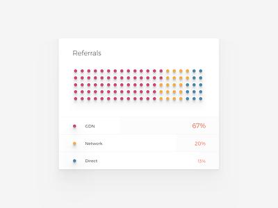 Referrals - Zulu 5 chart dot graph saas visualisation data monitoring advertising