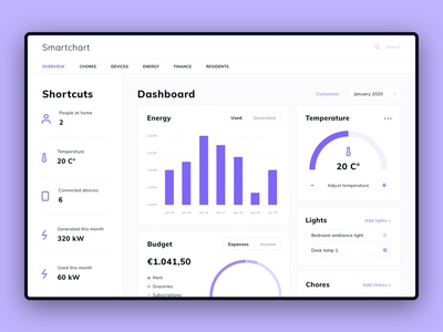 Daily UI #021 | Home Monitoring Dashboard