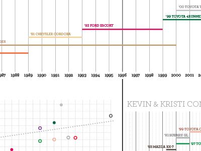 Data Visualization of Car Ownership data visualization chart timeline scatterplot archer