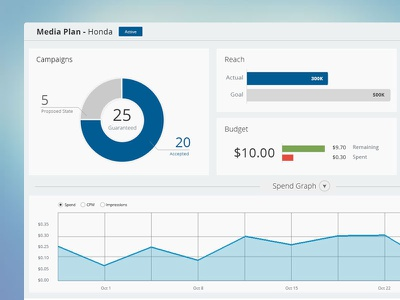 Web App Statistics ui interface admin data dashboard graph analytics