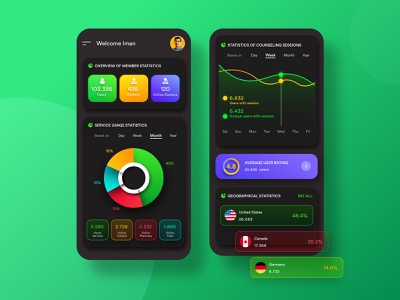 Health App Dashboard application design mobile design product design ui ux ux design ui design dashboard health app