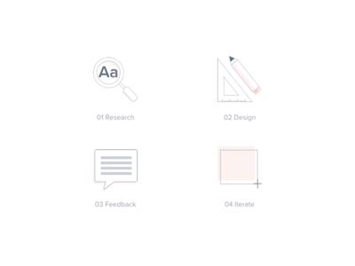 User Centered Design Process Illustration