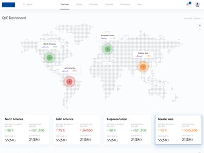 Business Intelligence Dashboard (WIP)