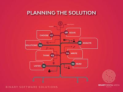 software requirements digitalpakistan branding agency branding binarymedia.pk software development software software company software design software development company software house software requirements