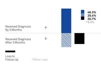 EHDI Data Visualization Detail