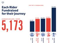 Bike & Build 2015 Annual Report
