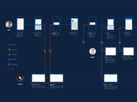 Customer Journey Screenflow