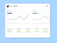 Daily UI 021 - Home Monitoring Dashboard dashboard app dashboad smart home smarthome app ux ui figma design minimal