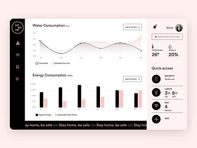 Daily UI 021. Home Monitoring Dashboard dashboard ui dashboard webdesign web dailyuichallenge ui design interfacedesign dailyui adobexd