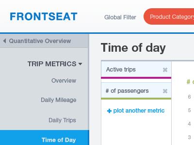 Frontseat: Analytics for Auto Mfgr data chart visualization analytics metrics car automobile