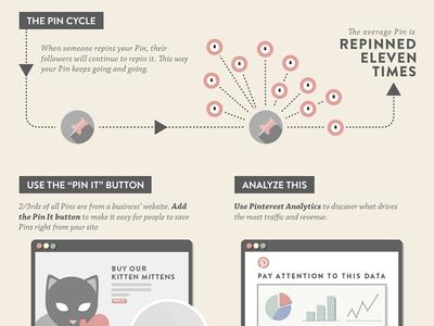 Infographic: How Pinterest Drives Online Commerce