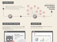 Infographic: How Pinterest Drives Online Commerce